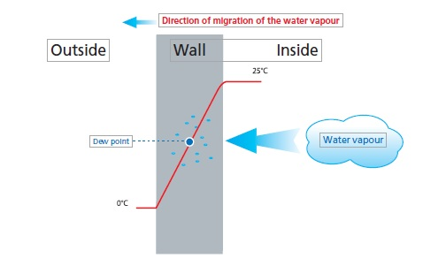 what causes condensation in buildings